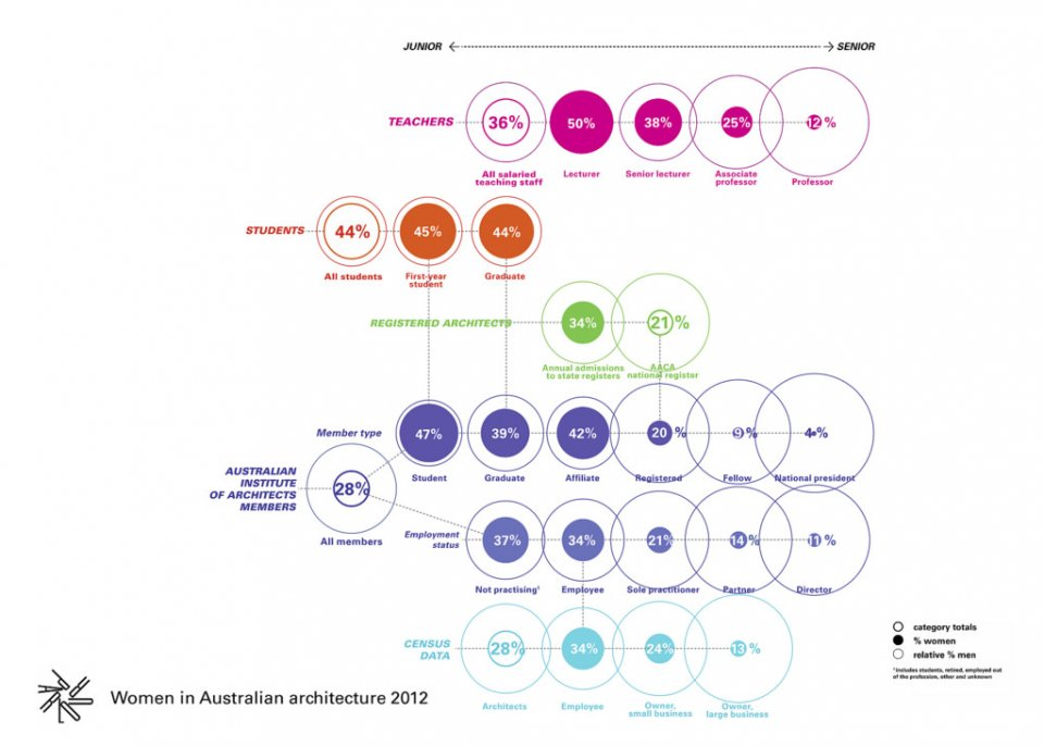 The numbers in a nutshell: Women in Architecture, Australia